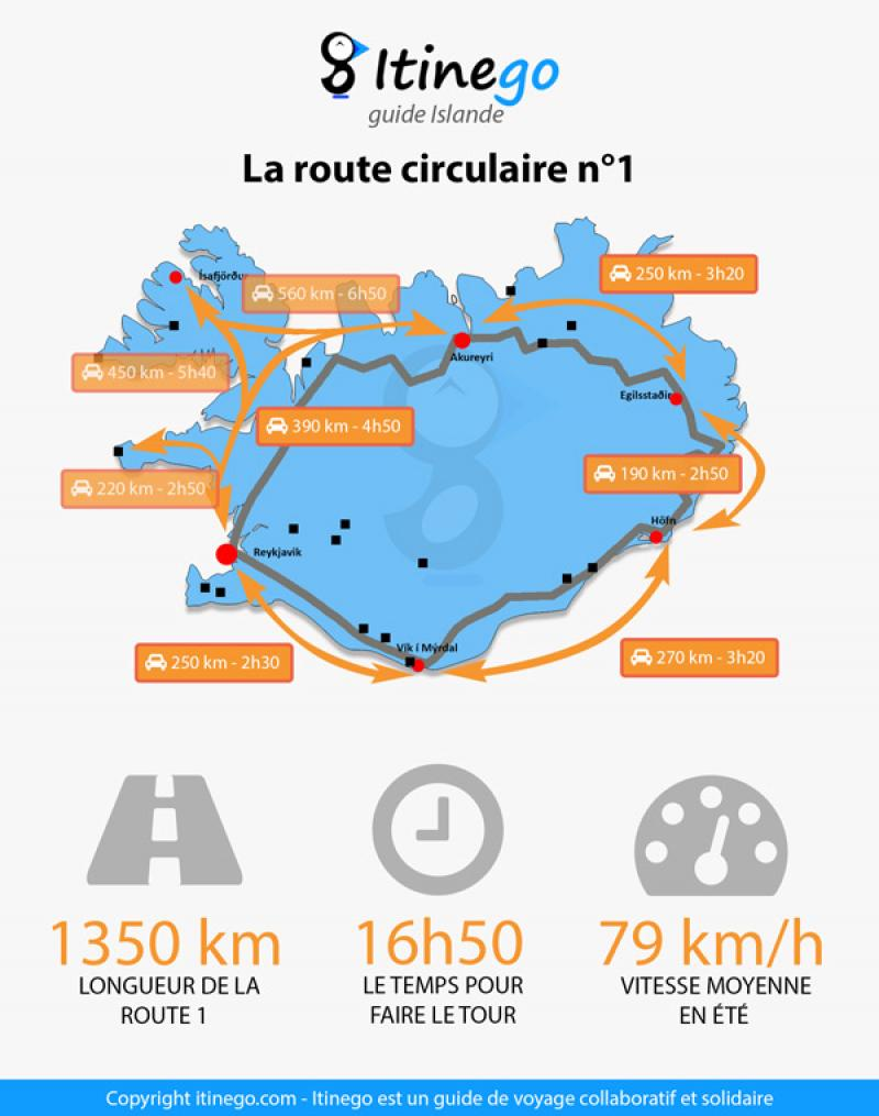 Infographie route 1 Islande